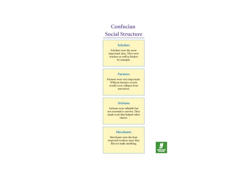 Confucian Social Structure