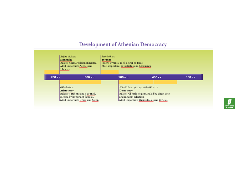 Development of Athenian Democracy